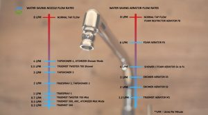 water saving nozzle flow rates pune